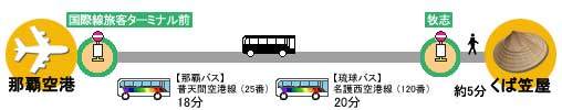 バスで国際通り・平和通りへ